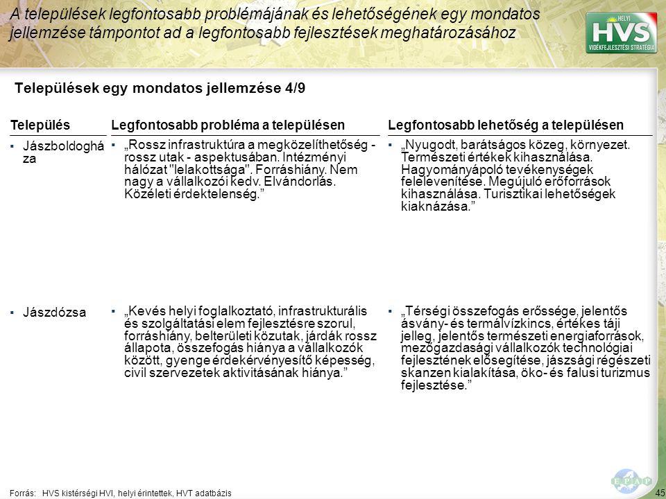 """45 Települések egy mondatos jellemzése 4/9 A települések legfontosabb problémájának és lehetőségének egy mondatos jellemzése támpontot ad a legfontosabb fejlesztések meghatározásához Forrás:HVS kistérségi HVI, helyi érintettek, HVT adatbázis TelepülésLegfontosabb probléma a településen ▪Jászboldoghá za ▪""""Rossz infrastruktúra a megközelíthetőség - rossz utak - aspektusában."""