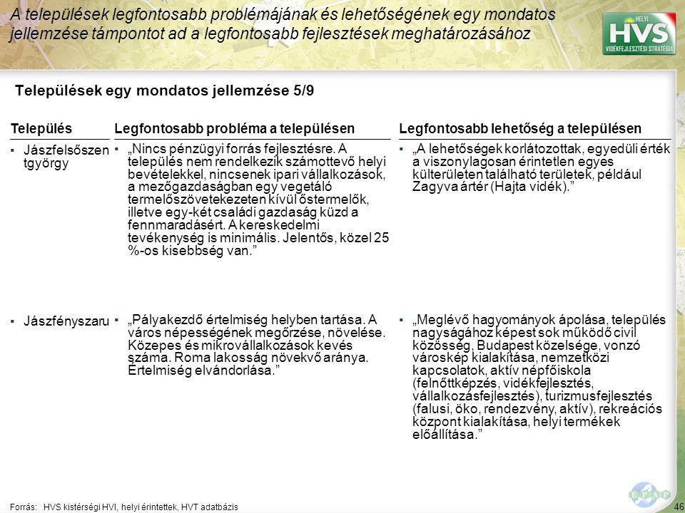 """46 Települések egy mondatos jellemzése 5/9 A települések legfontosabb problémájának és lehetőségének egy mondatos jellemzése támpontot ad a legfontosabb fejlesztések meghatározásához Forrás:HVS kistérségi HVI, helyi érintettek, HVT adatbázis TelepülésLegfontosabb probléma a településen ▪Jászfelsőszen tgyörgy ▪""""Nincs pénzügyi forrás fejlesztésre."""