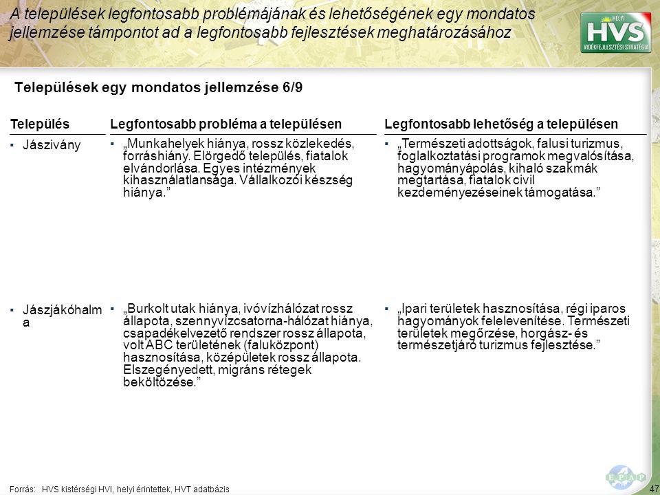 """47 Települések egy mondatos jellemzése 6/9 A települések legfontosabb problémájának és lehetőségének egy mondatos jellemzése támpontot ad a legfontosabb fejlesztések meghatározásához Forrás:HVS kistérségi HVI, helyi érintettek, HVT adatbázis TelepülésLegfontosabb probléma a településen ▪Jászivány ▪""""Munkahelyek hiánya, rossz közlekedés, forráshiány."""