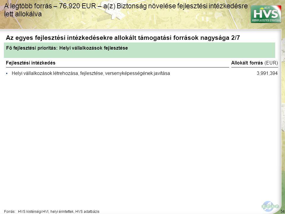 54 ▪Helyi vállalkozások létrehozása, fejlesztése, versenyképességének javítása Forrás:HVS kistérségi HVI, helyi érintettek, HVS adatbázis Az egyes fejlesztési intézkedésekre allokált támogatási források nagysága 2/7 A legtöbb forrás – 76,920 EUR – a(z) Biztonság növelése fejlesztési intézkedésre lett allokálva Fejlesztési intézkedés Fő fejlesztési prioritás: Helyi vállalkozások fejlesztése Allokált forrás (EUR) 3,991,394