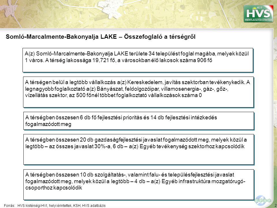 2 Forrás:HVS kistérségi HVI, helyi érintettek, KSH, HVS adatbázis Somló-Marcalmente-Bakonyalja LAKE – Összefoglaló a térségről A térségen belül a legtöbb vállalkozás a(z) Kereskedelem, javítás szektorban tevékenykedik.