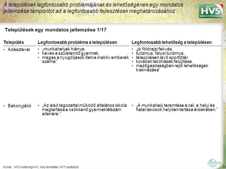 """39 Települések egy mondatos jellemzése 1/17 A települések legfontosabb problémájának és lehetőségének egy mondatos jellemzése támpontot ad a legfontosabb fejlesztések meghatározásához Forrás:HVS kistérségi HVI, helyi érintettek, HVT adatbázis TelepülésLegfontosabb probléma a településen ▪Adásztevel ▪""""munkahelyek hiánya, ▪kevés a születendő gyermek, ▪magas a nyugdíjasok illetve inaktív emberek száma ▪Bakonyjákó ▪""""Az alsó tagozattal működő általános iskola megtartása a csökkenő gyermeklétszám ellenére. Legfontosabb lehetőség a településen ▪""""jó földrajzi fekvés, ▪turizmus, falusi turizmus, ▪településen lévő sportlőtér, ▪korabeli lakóházak felújítása, ▪mezőgazdaságban rejlő lehetőségek kiaknázása ▪""""A munkahely teremtése a cél, a helyi és fiatal lakosok helyben tartása érdekében."""