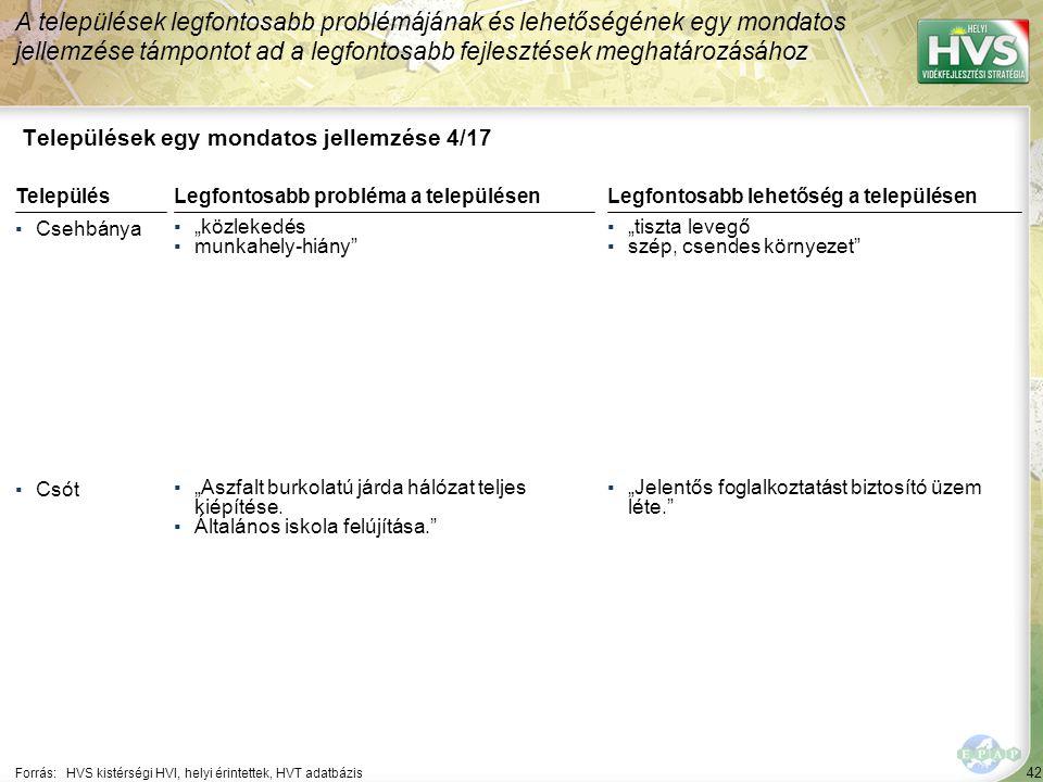 """42 Települések egy mondatos jellemzése 4/17 A települések legfontosabb problémájának és lehetőségének egy mondatos jellemzése támpontot ad a legfontosabb fejlesztések meghatározásához Forrás:HVS kistérségi HVI, helyi érintettek, HVT adatbázis TelepülésLegfontosabb probléma a településen ▪Csehbánya ▪""""közlekedés ▪munkahely-hiány ▪Csót ▪""""Aszfalt burkolatú járda hálózat teljes kiépítése."""