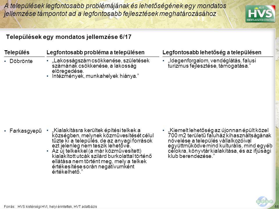 """44 Települések egy mondatos jellemzése 6/17 A települések legfontosabb problémájának és lehetőségének egy mondatos jellemzése támpontot ad a legfontosabb fejlesztések meghatározásához Forrás:HVS kistérségi HVI, helyi érintettek, HVT adatbázis TelepülésLegfontosabb probléma a településen ▪Döbrönte ▪""""Lakosságszám csökkenése, születések számának csökkenése, a lakosság elöregedése."""