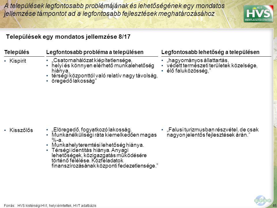 """46 Települések egy mondatos jellemzése 8/17 A települések legfontosabb problémájának és lehetőségének egy mondatos jellemzése támpontot ad a legfontosabb fejlesztések meghatározásához Forrás:HVS kistérségi HVI, helyi érintettek, HVT adatbázis TelepülésLegfontosabb probléma a településen ▪Kispirit ▪""""Csatornahálózat kiépítetlensége, ▪helyi és könnyen elérhető munkalehetőség hiánya, ▪térségi központtól való relatív nagy távolság, ▪öregedő lakosság ▪Kisszőlős ▪""""Elöregedő, fogyatkozó lakosság."""