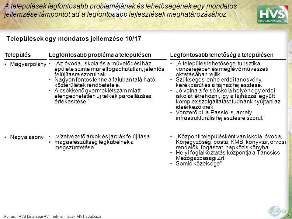 """48 Települések egy mondatos jellemzése 10/17 A települések legfontosabb problémájának és lehetőségének egy mondatos jellemzése támpontot ad a legfontosabb fejlesztések meghatározásához Forrás:HVS kistérségi HVI, helyi érintettek, HVT adatbázis TelepülésLegfontosabb probléma a településen ▪Magyarpolány ▪""""Az óvoda, iskola és a művelődési ház épülete szinte már elfogadhatatlan, jelentős felújításra szorulnak."""