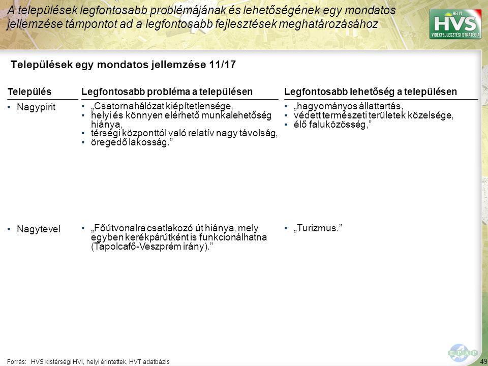 """49 Települések egy mondatos jellemzése 11/17 A települések legfontosabb problémájának és lehetőségének egy mondatos jellemzése támpontot ad a legfontosabb fejlesztések meghatározásához Forrás:HVS kistérségi HVI, helyi érintettek, HVT adatbázis TelepülésLegfontosabb probléma a településen ▪Nagypirit ▪""""Csatornahálózat kiépítetlensége, ▪helyi és könnyen elérhető munkalehetőség hiánya, ▪térségi központtól való relatív nagy távolság, ▪öregedő lakosság. ▪Nagytevel ▪""""Főútvonalra csatlakozó út hiánya, mely egyben kerékpárútként is funkcionálhatna (Tapolcafő-Veszprém irány). Legfontosabb lehetőség a településen ▪""""hagyományos állattartás, ▪védett természeti területek közelsége, ▪élő faluközösség, ▪""""Turizmus."""