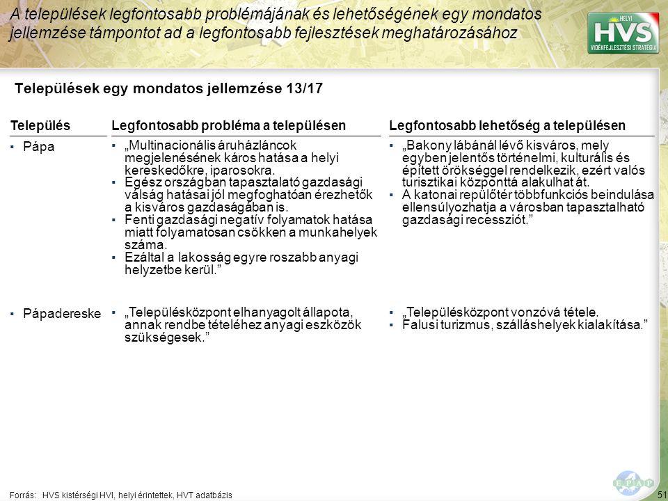 """51 Települések egy mondatos jellemzése 13/17 A települések legfontosabb problémájának és lehetőségének egy mondatos jellemzése támpontot ad a legfontosabb fejlesztések meghatározásához Forrás:HVS kistérségi HVI, helyi érintettek, HVT adatbázis TelepülésLegfontosabb probléma a településen ▪Pápa ▪""""Multinacionális áruházláncok megjelenésének káros hatása a helyi kereskedőkre, iparosokra."""