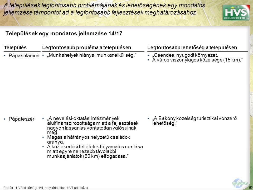 """52 Települések egy mondatos jellemzése 14/17 A települések legfontosabb problémájának és lehetőségének egy mondatos jellemzése támpontot ad a legfontosabb fejlesztések meghatározásához Forrás:HVS kistérségi HVI, helyi érintettek, HVT adatbázis TelepülésLegfontosabb probléma a településen ▪Pápasalamon ▪""""Munkahelyek hiánya, munkanélküliség. ▪Pápateszér ▪""""A nevelési-oktatási intézmények alulfinanszírozottsága miatt a fejlesztések nagyon lassan és vontatottan valósulnak meg."""