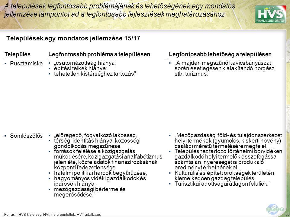 """53 Települések egy mondatos jellemzése 15/17 A települések legfontosabb problémájának és lehetőségének egy mondatos jellemzése támpontot ad a legfontosabb fejlesztések meghatározásához Forrás:HVS kistérségi HVI, helyi érintettek, HVT adatbázis TelepülésLegfontosabb probléma a településen ▪Pusztamiske ▪""""csatornázottság hiánya; ▪építési telkek hiánya; ▪tehetetlen kistérséghez tartozás ▪Somlószőlős ▪""""elöregedő, fogyatkozó lakosság, ▪térségi identitás hiánya, közösségi gondolkodás megszűnése, ▪források felélése a közigazgatás működésére, közigazgatási analfabétizmus jelenléte, közfeladatok finanszírozásának központi fedezetlensége ▪hatalmi politikai harcok begyűrűzése, ▪hagyományos vidéki gazdálkodók és iparosok hiánya, ▪mezőgazdasági bértermelés megerősődése, Legfontosabb lehetőség a településen ▪""""A majdan megszűnő kavicsbányászat során esetlegesen kialakítandó horgász, stb."""