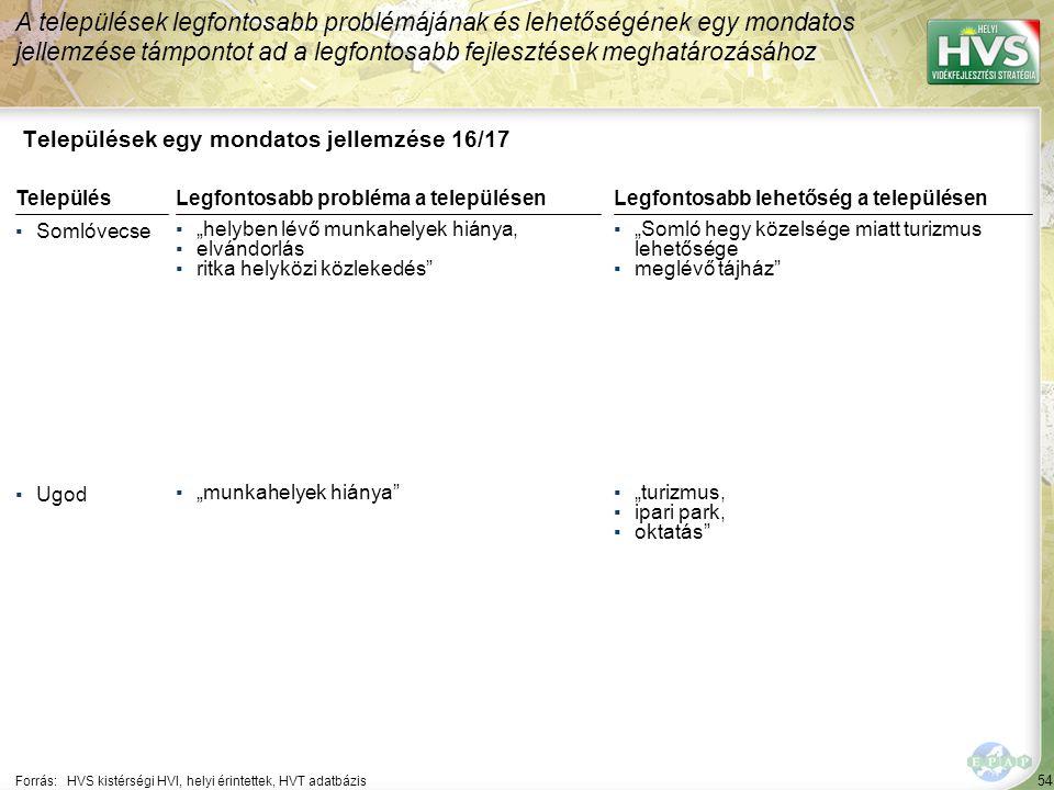 """54 Települések egy mondatos jellemzése 16/17 A települések legfontosabb problémájának és lehetőségének egy mondatos jellemzése támpontot ad a legfontosabb fejlesztések meghatározásához Forrás:HVS kistérségi HVI, helyi érintettek, HVT adatbázis TelepülésLegfontosabb probléma a településen ▪Somlóvecse ▪""""helyben lévő munkahelyek hiánya, ▪elvándorlás ▪ritka helyközi közlekedés ▪Ugod ▪""""munkahelyek hiánya Legfontosabb lehetőség a településen ▪""""Somló hegy közelsége miatt turizmus lehetősége ▪meglévő tájház ▪""""turizmus, ▪ipari park, ▪oktatás"""
