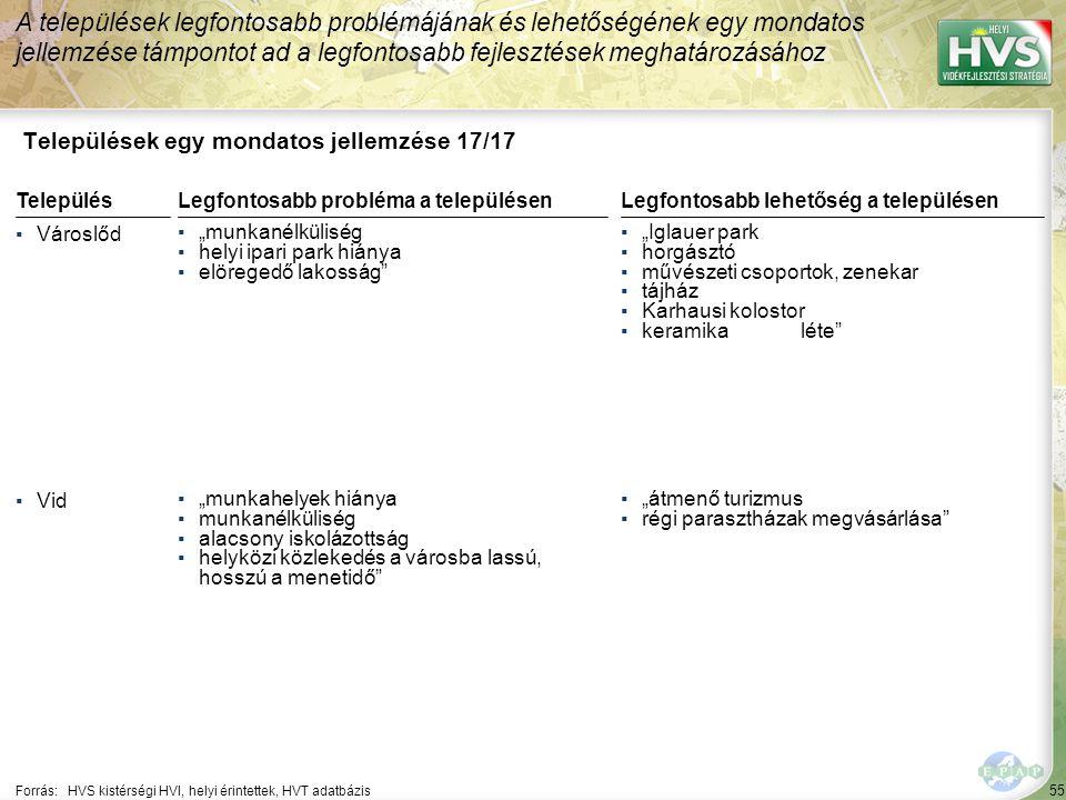 """55 Települések egy mondatos jellemzése 17/17 A települések legfontosabb problémájának és lehetőségének egy mondatos jellemzése támpontot ad a legfontosabb fejlesztések meghatározásához Forrás:HVS kistérségi HVI, helyi érintettek, HVT adatbázis TelepülésLegfontosabb probléma a településen ▪Városlőd ▪""""munkanélküliség ▪helyi ipari park hiánya ▪elöregedő lakosság ▪Vid ▪""""munkahelyek hiánya ▪munkanélküliség ▪alacsony iskolázottság ▪helyközi közlekedés a városba lassú, hosszú a menetidő Legfontosabb lehetőség a településen ▪""""Iglauer park ▪horgásztó ▪művészeti csoportok, zenekar ▪tájház ▪Karhausi kolostor ▪keramika léte ▪""""átmenő turizmus ▪régi parasztházak megvásárlása"""