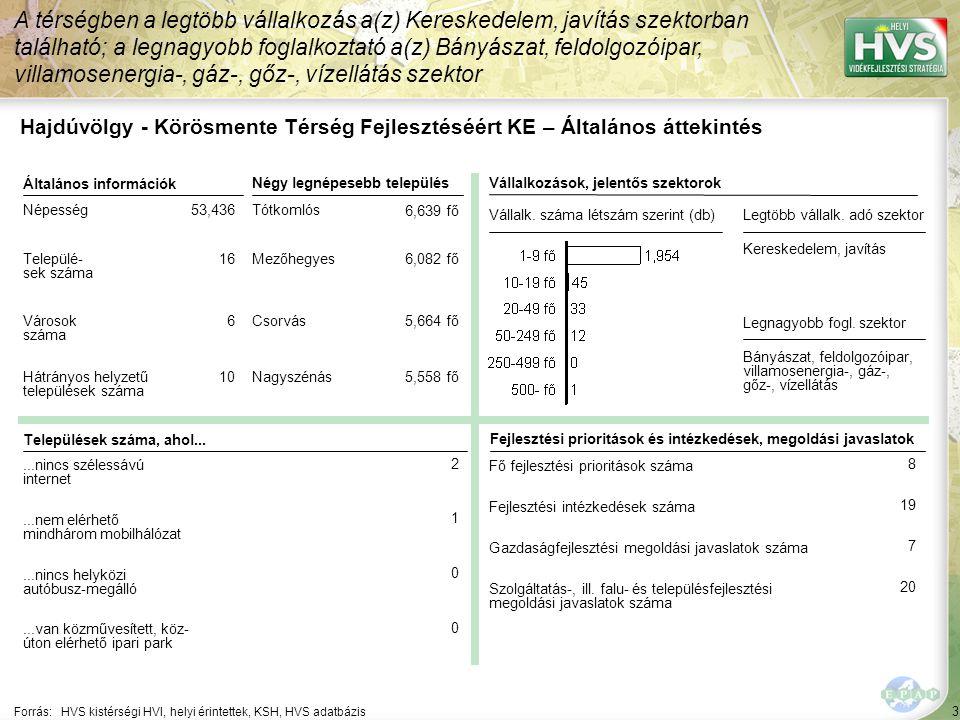 54 ▪Épített örökség megőrzése Forrás:HVS kistérségi HVI, helyi érintettek, HVS adatbázis Az egyes fejlesztési intézkedésekre allokált támogatási források nagysága 5/8 A legtöbb forrás – 95,000 EUR – a(z) Társadalmi felelősség erősítése a hátrányos helyzetű rétegekkel kapcsolatban.