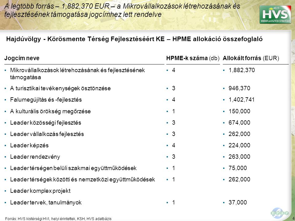 4 Forrás: HVS kistérségi HVI, helyi érintettek, KSH, HVS adatbázis A legtöbb forrás – 1,882,370 EUR – a Mikrovállalkozások létrehozásának és fejlesztésének támogatása jogcímhez lett rendelve Hajdúvölgy - Körösmente Térség Fejlesztéséért KE – HPME allokáció összefoglaló Jogcím neveHPME-k száma (db)Allokált forrás (EUR) ▪Mikrovállalkozások létrehozásának és fejlesztésének támogatása ▪4▪4▪1,882,370 ▪A turisztikai tevékenységek ösztönzése▪3▪3▪946,370 ▪Falumegújítás és -fejlesztés▪4▪4▪1,402,741 ▪A kulturális örökség megőrzése▪1▪1▪150,000 ▪Leader közösségi fejlesztés▪3▪3▪674,000 ▪Leader vállalkozás fejlesztés▪3▪3▪262,000 ▪Leader képzés▪4▪4▪224,000 ▪Leader rendezvény▪3▪3▪263,000 ▪Leader térségen belüli szakmai együttműködések▪1▪1▪75,000 ▪Leader térségek közötti és nemzetközi együttműködések▪1▪1▪262,000 ▪Leader komplex projekt ▪Leader tervek, tanulmányok▪1▪1▪37,000