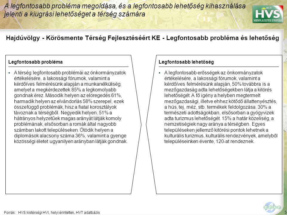 5 Hajdúvölgy - Körösmente Térség Fejlesztéséért KE - Legfontosabb probléma és lehetőség A legfontosabb probléma megoldása, és a legfontosabb lehetőség kihasználása jelenti a kiugrási lehetőséget a térség számára Forrás:HVS kistérségi HVI, helyi érintettek, HVT adatbázis Legfontosabb problémaLegfontosabb lehetőség ▪A térség legfontosabb problémái az önkormányzatok értékelésére, a lakossági fórumok, valamint a kérdőíves felmérésünk alapján a munkanélküliség, amelyet a megkérdezettek 85% a legkomolyabb gondnak érez.