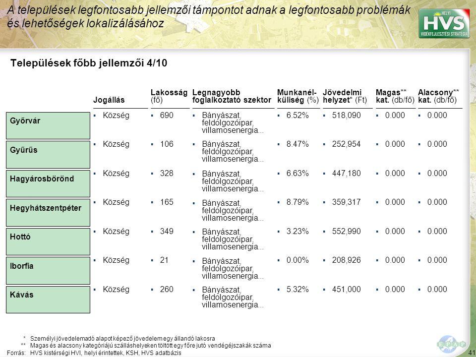 41 Legnagyobb foglalkoztató szektor ▪Bányászat, feldolgozóipar, villamosenergia... Települések főbb jellemzői 4/10 Jogállás *Személyi jövedelemadó ala