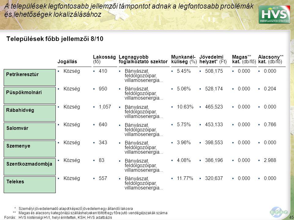 45 Legnagyobb foglalkoztató szektor ▪Bányászat, feldolgozóipar, villamosenergia... Települések főbb jellemzői 8/10 Jogállás *Személyi jövedelemadó ala