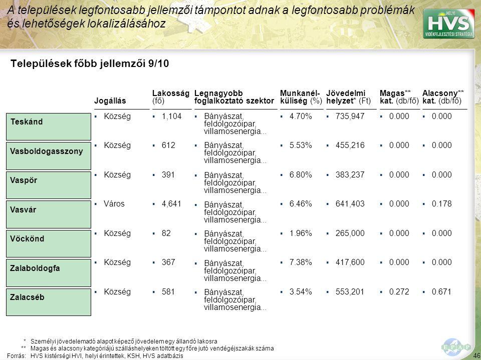 46 Legnagyobb foglalkoztató szektor ▪Bányászat, feldolgozóipar, villamosenergia... Települések főbb jellemzői 9/10 Jogállás *Személyi jövedelemadó ala