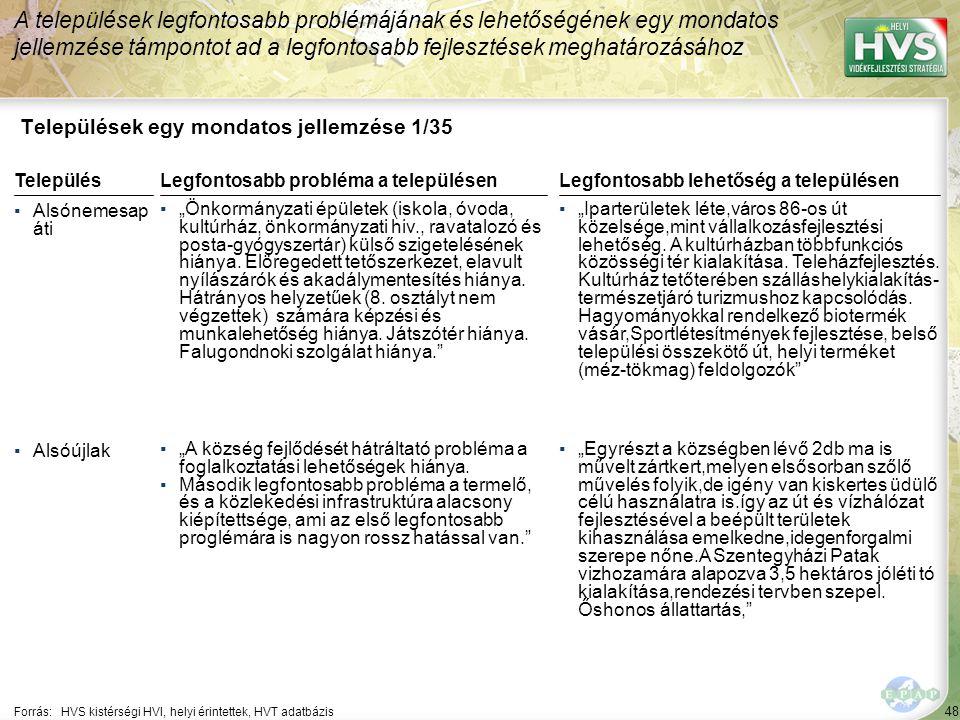 48 Települések egy mondatos jellemzése 1/35 A települések legfontosabb problémájának és lehetőségének egy mondatos jellemzése támpontot ad a legfontos