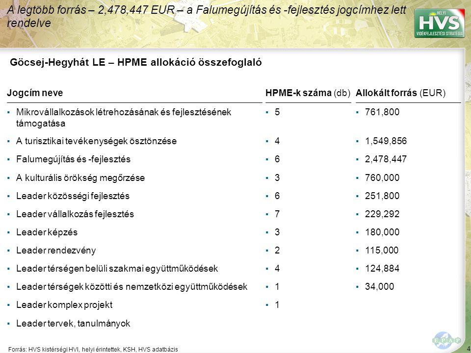 4 Forrás: HVS kistérségi HVI, helyi érintettek, KSH, HVS adatbázis A legtöbb forrás – 2,478,447 EUR – a Falumegújítás és -fejlesztés jogcímhez lett re