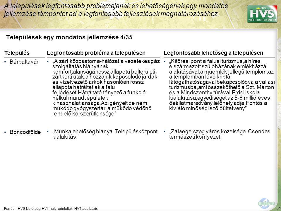 51 Települések egy mondatos jellemzése 4/35 A települések legfontosabb problémájának és lehetőségének egy mondatos jellemzése támpontot ad a legfontos