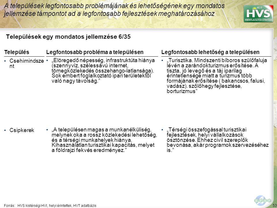 53 Települések egy mondatos jellemzése 6/35 A települések legfontosabb problémájának és lehetőségének egy mondatos jellemzése támpontot ad a legfontos