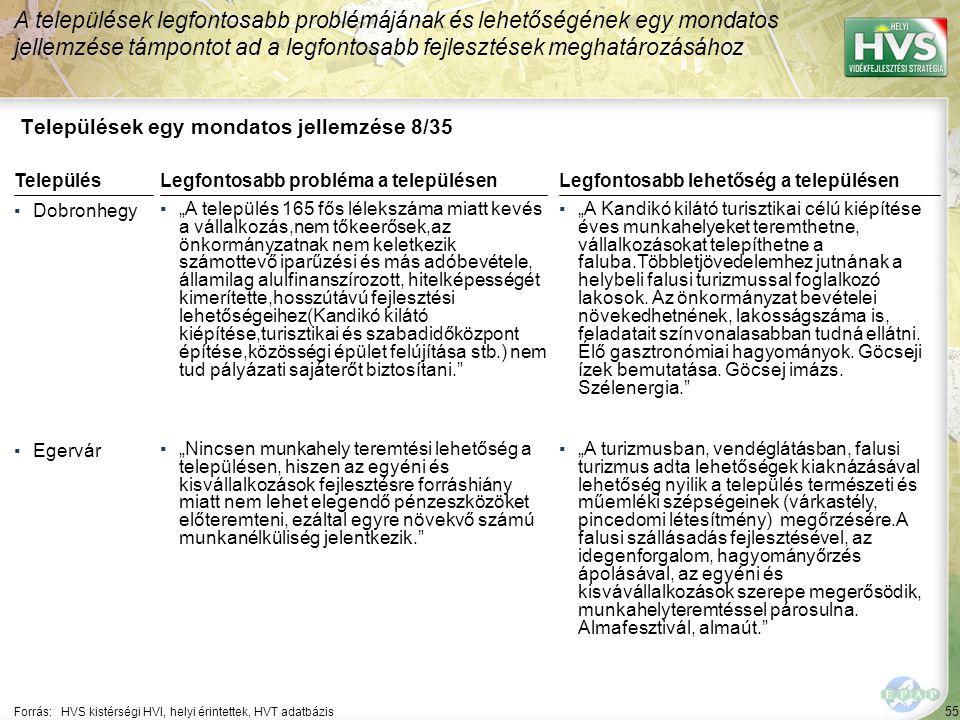 55 Települések egy mondatos jellemzése 8/35 A települések legfontosabb problémájának és lehetőségének egy mondatos jellemzése támpontot ad a legfontos