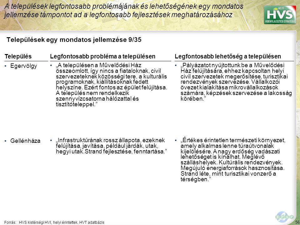 56 Települések egy mondatos jellemzése 9/35 A települések legfontosabb problémájának és lehetőségének egy mondatos jellemzése támpontot ad a legfontos