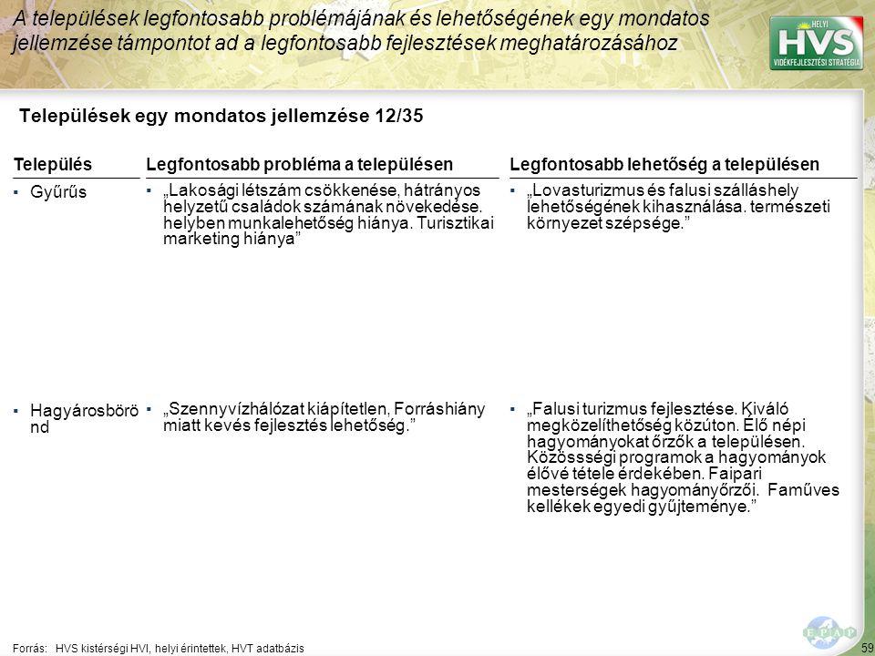 59 Települések egy mondatos jellemzése 12/35 A települések legfontosabb problémájának és lehetőségének egy mondatos jellemzése támpontot ad a legfonto