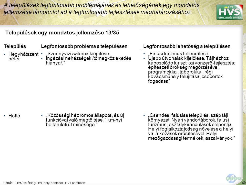 60 Települések egy mondatos jellemzése 13/35 A települések legfontosabb problémájának és lehetőségének egy mondatos jellemzése támpontot ad a legfonto