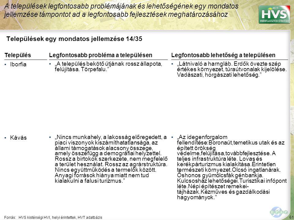 61 Települések egy mondatos jellemzése 14/35 A települések legfontosabb problémájának és lehetőségének egy mondatos jellemzése támpontot ad a legfonto