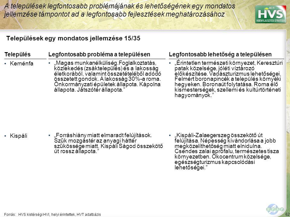 62 Települések egy mondatos jellemzése 15/35 A települések legfontosabb problémájának és lehetőségének egy mondatos jellemzése támpontot ad a legfonto