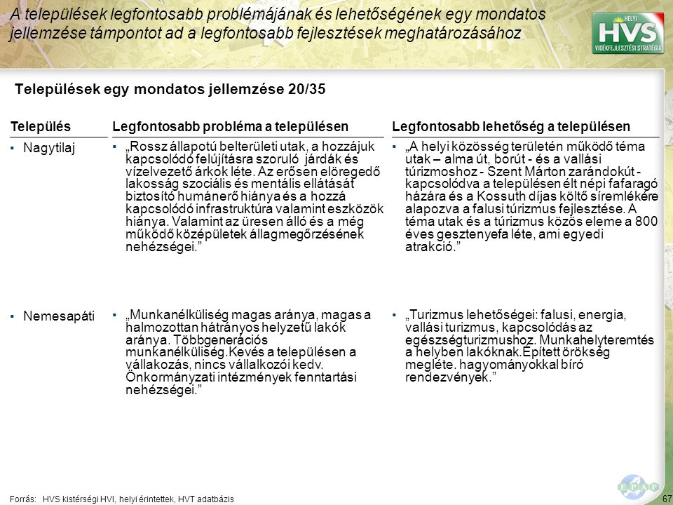 67 Települések egy mondatos jellemzése 20/35 A települések legfontosabb problémájának és lehetőségének egy mondatos jellemzése támpontot ad a legfonto