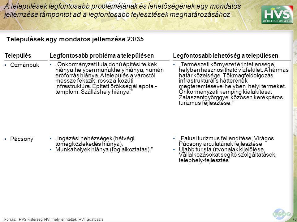 70 Települések egy mondatos jellemzése 23/35 A települések legfontosabb problémájának és lehetőségének egy mondatos jellemzése támpontot ad a legfonto