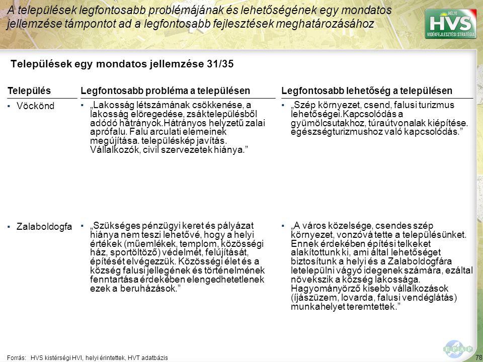 78 Települések egy mondatos jellemzése 31/35 A települések legfontosabb problémájának és lehetőségének egy mondatos jellemzése támpontot ad a legfonto