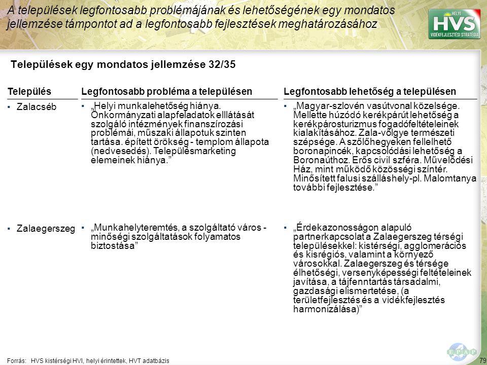79 Települések egy mondatos jellemzése 32/35 A települések legfontosabb problémájának és lehetőségének egy mondatos jellemzése támpontot ad a legfonto