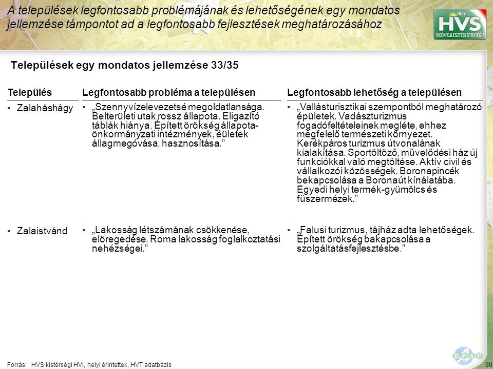 80 Települések egy mondatos jellemzése 33/35 A települések legfontosabb problémájának és lehetőségének egy mondatos jellemzése támpontot ad a legfonto