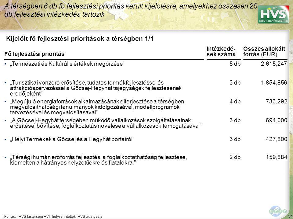 84 Kijelölt fő fejlesztési prioritások a térségben 1/1 A térségben 6 db fő fejlesztési prioritás került kijelölésre, amelyekhez összesen 20 db fejlesz
