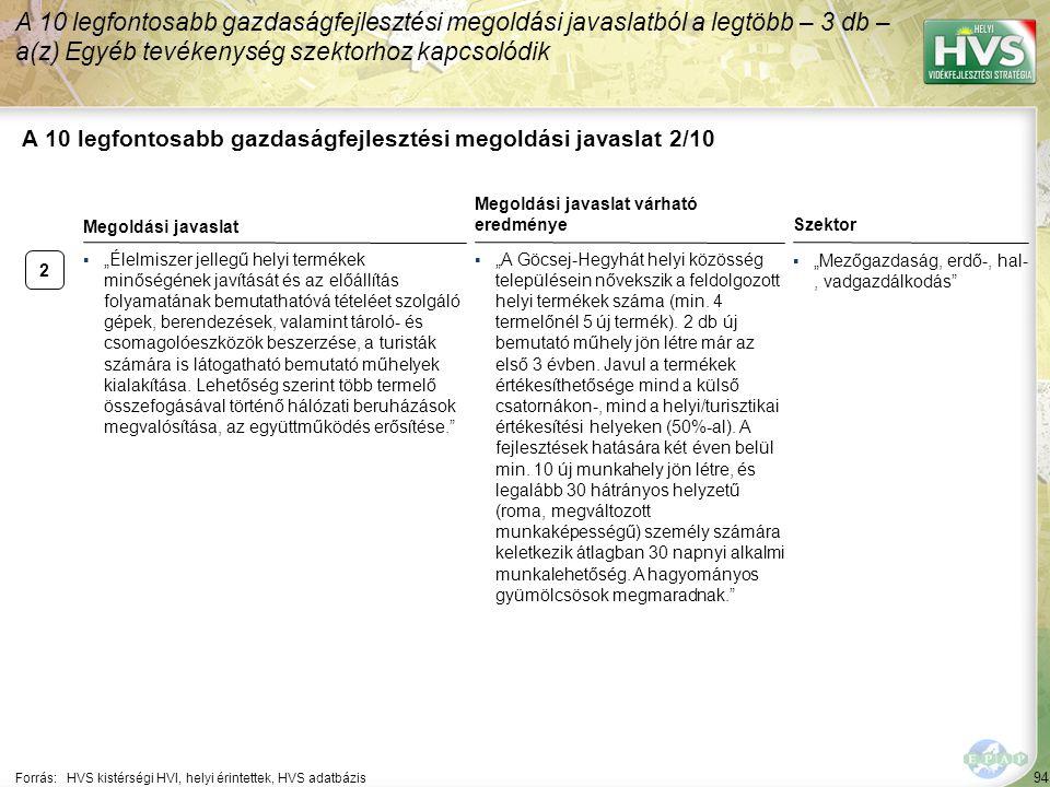 2 94 A 10 legfontosabb gazdaságfejlesztési megoldási javaslat 2/10 A 10 legfontosabb gazdaságfejlesztési megoldási javaslatból a legtöbb – 3 db – a(z)