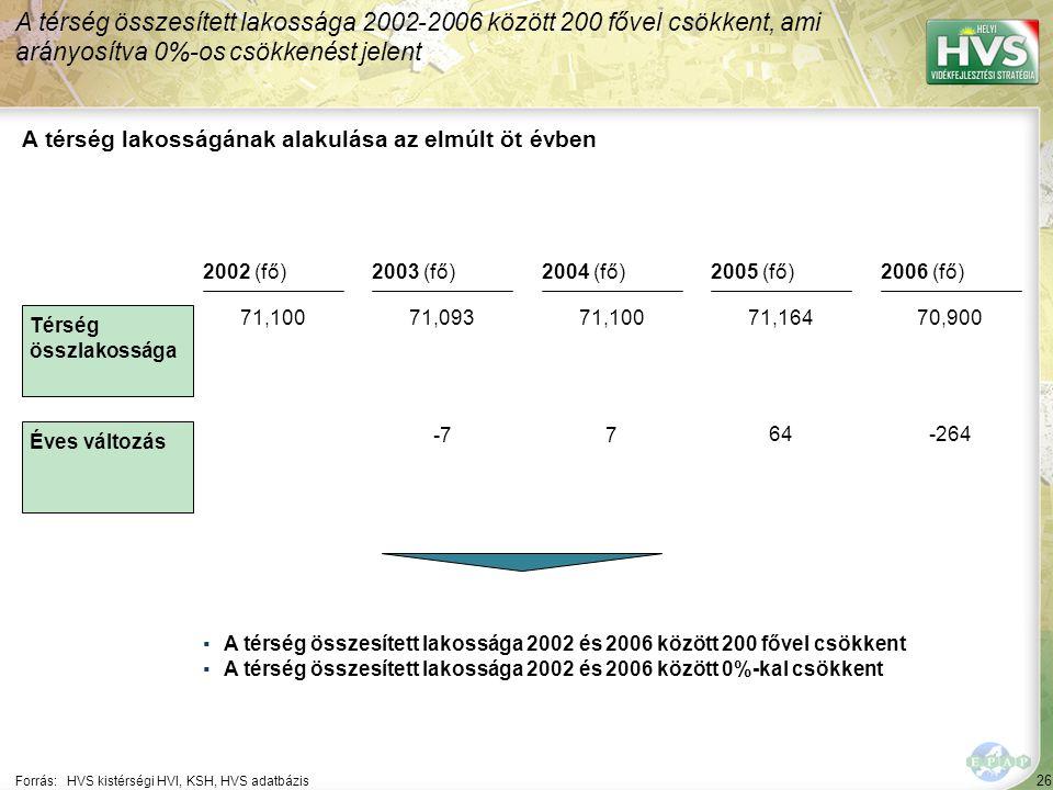 26 Forrás:HVS kistérségi HVI, KSH, HVS adatbázis A térség lakosságának alakulása az elmúlt öt évben A térség összesített lakossága 2002-2006 között 200 fővel csökkent, ami arányosítva 0%-os csökkenést jelent ▪A térség összesített lakossága 2002 és 2006 között 200 fővel csökkent ▪A térség összesített lakossága 2002 és 2006 között 0%-kal csökkent Térség összlakossága Éves változás 2002 (fő)2003 (fő)2004 (fő)2005 (fő)2006 (fő) 71,10071,09371,10071,16470,900 -77 64-264