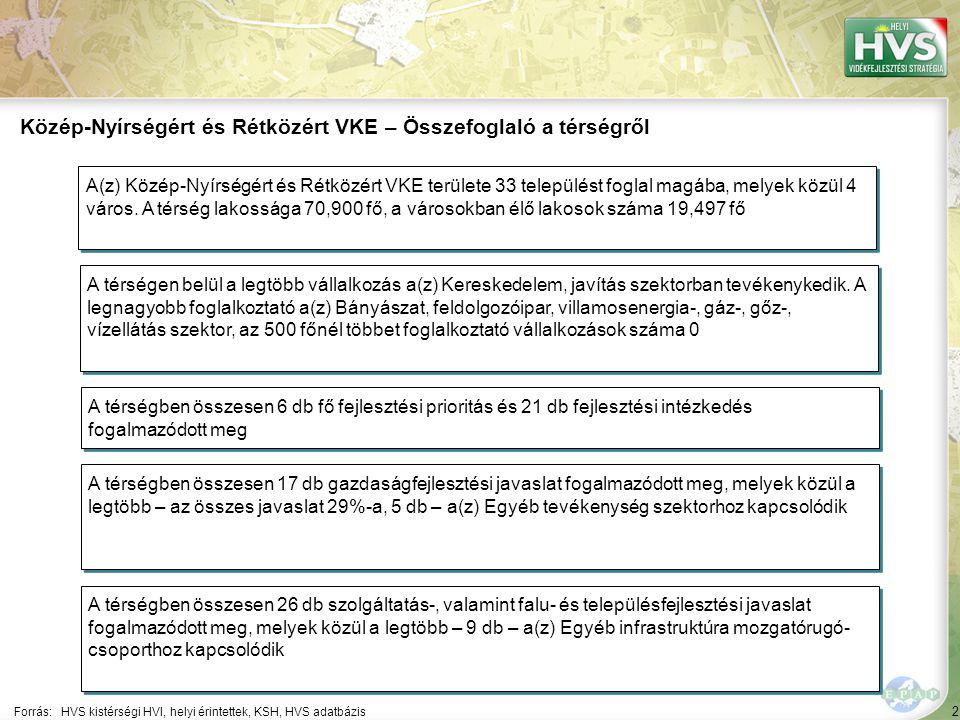 2 Forrás:HVS kistérségi HVI, helyi érintettek, KSH, HVS adatbázis Közép-Nyírségért és Rétközért VKE – Összefoglaló a térségről A térségen belül a legtöbb vállalkozás a(z) Kereskedelem, javítás szektorban tevékenykedik.