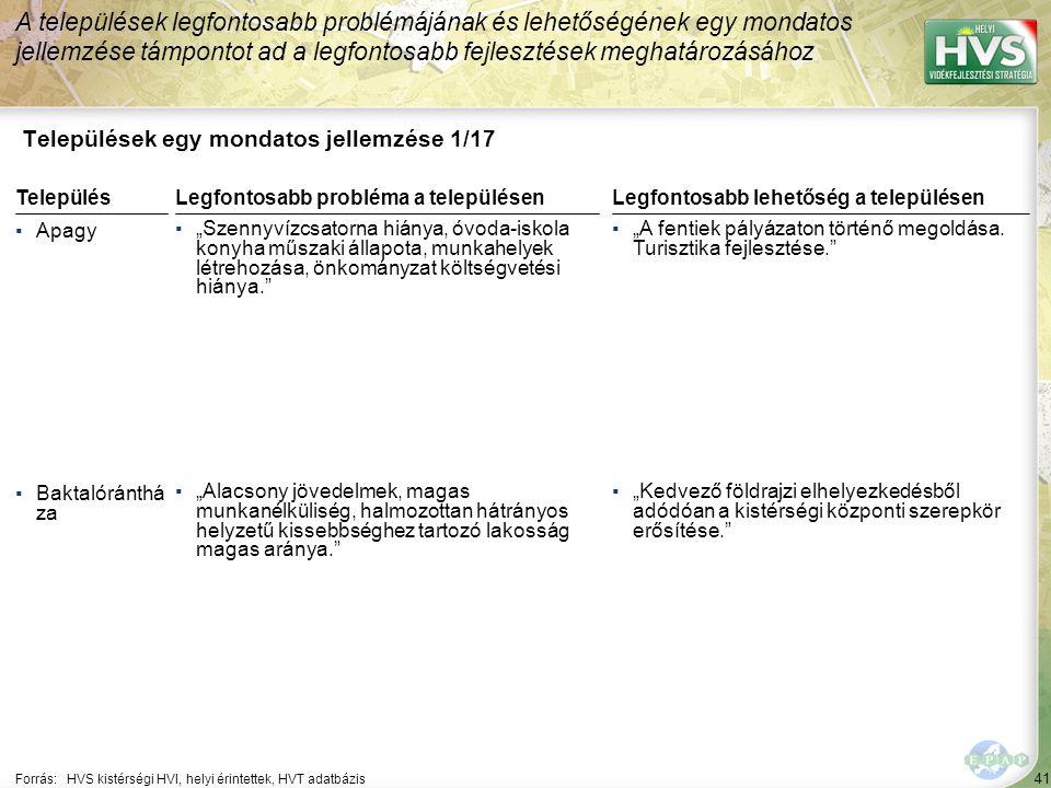 """41 Települések egy mondatos jellemzése 1/17 A települések legfontosabb problémájának és lehetőségének egy mondatos jellemzése támpontot ad a legfontosabb fejlesztések meghatározásához Forrás:HVS kistérségi HVI, helyi érintettek, HVT adatbázis TelepülésLegfontosabb probléma a településen ▪Apagy ▪""""Szennyvízcsatorna hiánya, óvoda-iskola konyha műszaki állapota, munkahelyek létrehozása, önkományzat költségvetési hiánya. ▪Baktalóránthá za ▪""""Alacsony jövedelmek, magas munkanélküliség, halmozottan hátrányos helyzetű kissebbséghez tartozó lakosság magas aránya. Legfontosabb lehetőség a településen ▪""""A fentiek pályázaton történő megoldása."""