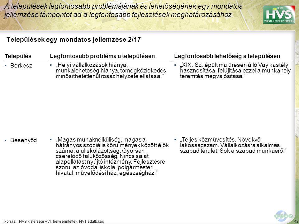 """42 Települések egy mondatos jellemzése 2/17 A települések legfontosabb problémájának és lehetőségének egy mondatos jellemzése támpontot ad a legfontosabb fejlesztések meghatározásához Forrás:HVS kistérségi HVI, helyi érintettek, HVT adatbázis TelepülésLegfontosabb probléma a településen ▪Berkesz ▪""""Helyi vállalkozások hiánya, munkalehetőség hiánya, tömegközlekedés minősithetetlenül rossz helyzete ellátása. ▪Besenyőd ▪""""Magas munaknélküliség, magas a hátrányos szociális körülmények között élők száma, aluliskolázottság."""
