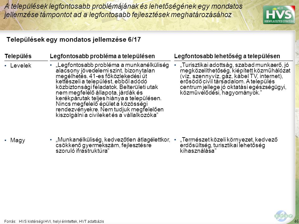 """46 Települések egy mondatos jellemzése 6/17 A települések legfontosabb problémájának és lehetőségének egy mondatos jellemzése támpontot ad a legfontosabb fejlesztések meghatározásához Forrás:HVS kistérségi HVI, helyi érintettek, HVT adatbázis TelepülésLegfontosabb probléma a településen ▪Levelek ▪""""Legfontosabb probléma a munkanélküliség alacsony jövedelemi szint, bizonytalan megélhetés."""