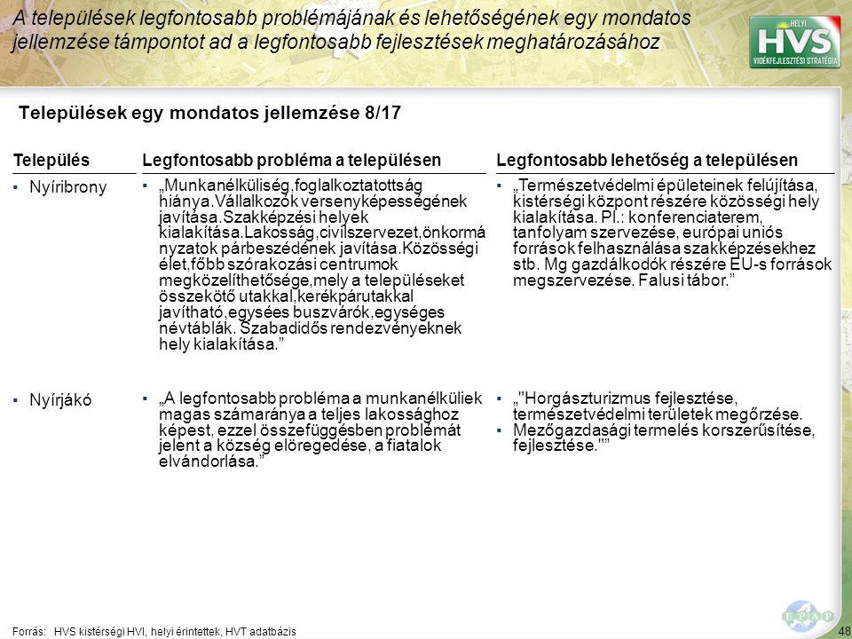 """48 Települések egy mondatos jellemzése 8/17 A települések legfontosabb problémájának és lehetőségének egy mondatos jellemzése támpontot ad a legfontosabb fejlesztések meghatározásához Forrás:HVS kistérségi HVI, helyi érintettek, HVT adatbázis TelepülésLegfontosabb probléma a településen ▪Nyíribrony ▪""""Munkanélküliség,foglalkoztatottság hiánya.Vállalkozók versenyképességének javítása.Szakképzési helyek kialakítása.Lakosság,civilszervezet,önkormá nyzatok párbeszédének javítása.Közösségi élet,főbb szórakozási centrumok megközelíthetősége,mely a településeket összekötő utakkal,kerékpárutakkal javítható,egysées buszvárók,egységes névtáblák."""