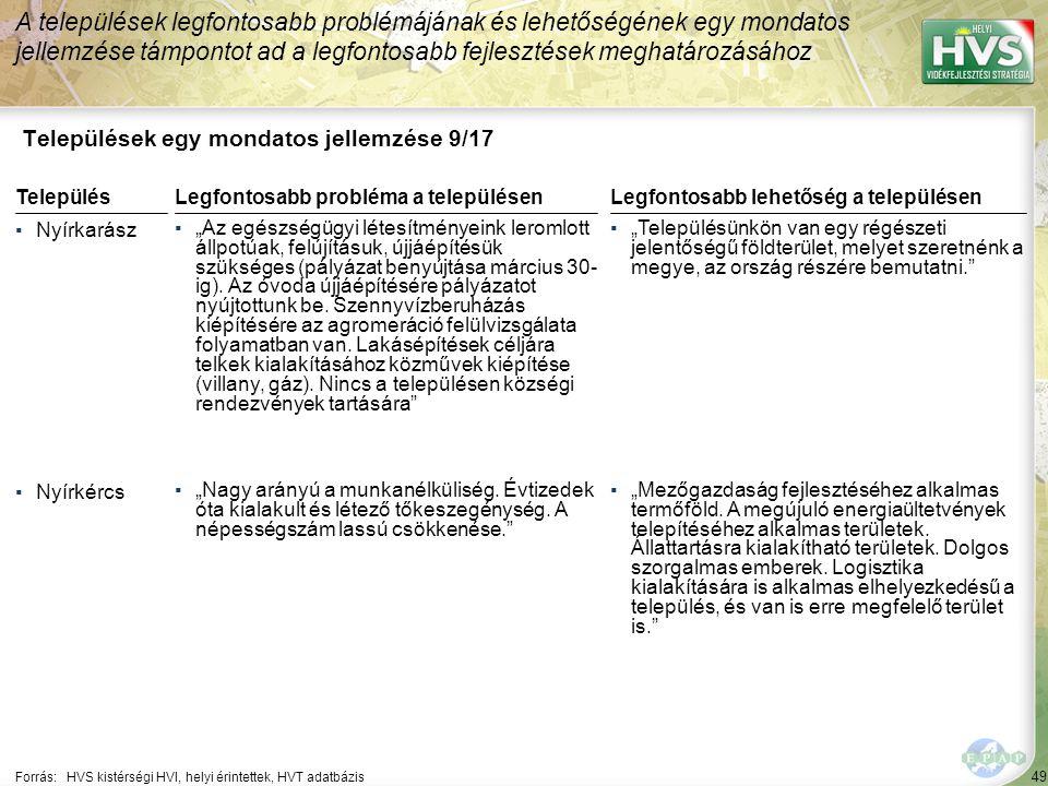 """49 Települések egy mondatos jellemzése 9/17 A települések legfontosabb problémájának és lehetőségének egy mondatos jellemzése támpontot ad a legfontosabb fejlesztések meghatározásához Forrás:HVS kistérségi HVI, helyi érintettek, HVT adatbázis TelepülésLegfontosabb probléma a településen ▪Nyírkarász ▪""""Az egészségügyi létesítményeink leromlott állpotúak, felújításuk, újjáépítésük szükséges (pályázat benyújtása március 30- ig)."""