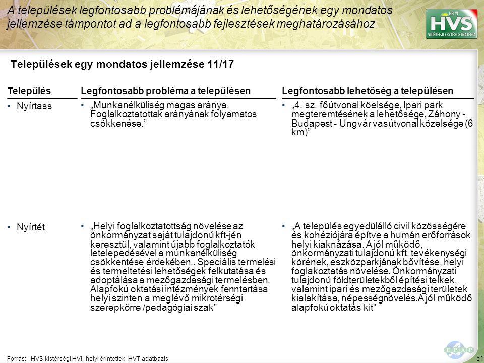 """51 Települések egy mondatos jellemzése 11/17 A települések legfontosabb problémájának és lehetőségének egy mondatos jellemzése támpontot ad a legfontosabb fejlesztések meghatározásához Forrás:HVS kistérségi HVI, helyi érintettek, HVT adatbázis TelepülésLegfontosabb probléma a településen ▪Nyírtass ▪""""Munkanélküliség magas aránya."""