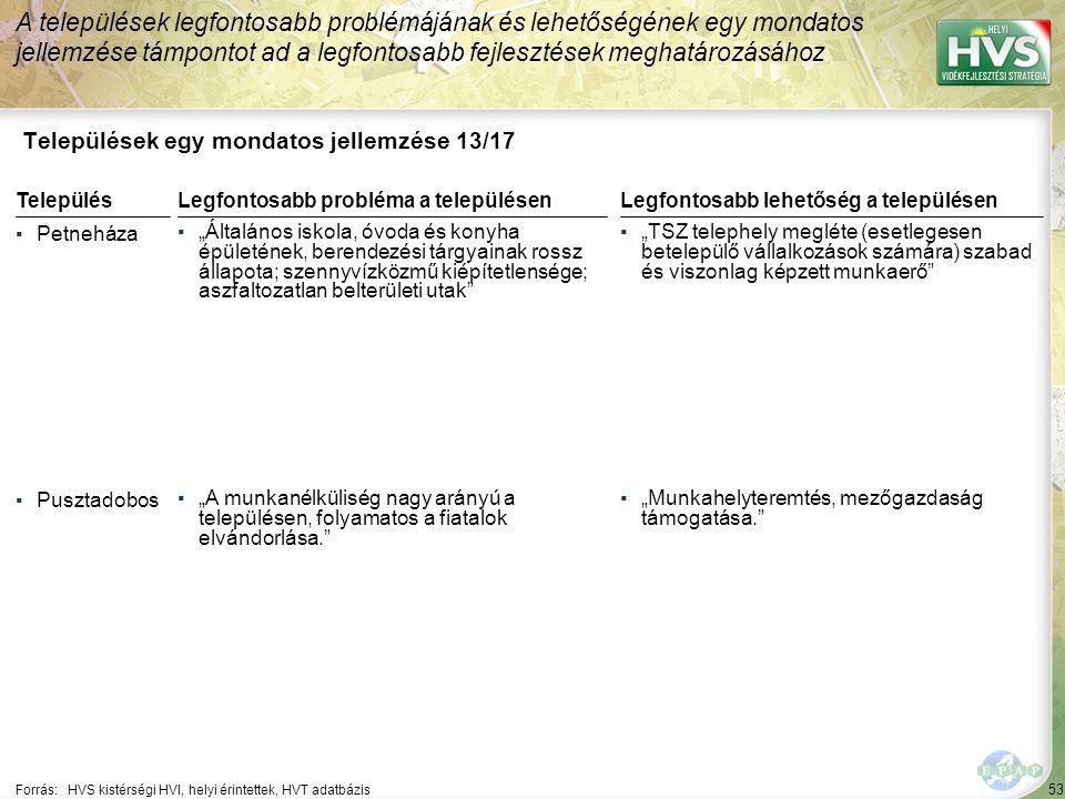 """53 Települések egy mondatos jellemzése 13/17 A települések legfontosabb problémájának és lehetőségének egy mondatos jellemzése támpontot ad a legfontosabb fejlesztések meghatározásához Forrás:HVS kistérségi HVI, helyi érintettek, HVT adatbázis TelepülésLegfontosabb probléma a településen ▪Petneháza ▪""""Általános iskola, óvoda és konyha épületének, berendezési tárgyainak rossz állapota; szennyvízközmű kiépítetlensége; aszfaltozatlan belterületi utak ▪Pusztadobos ▪""""A munkanélküliség nagy arányú a településen, folyamatos a fiatalok elvándorlása. Legfontosabb lehetőség a településen ▪""""TSZ telephely megléte (esetlegesen betelepülő vállalkozások számára) szabad és viszonlag képzett munkaerő ▪""""Munkahelyteremtés, mezőgazdaság támogatása."""