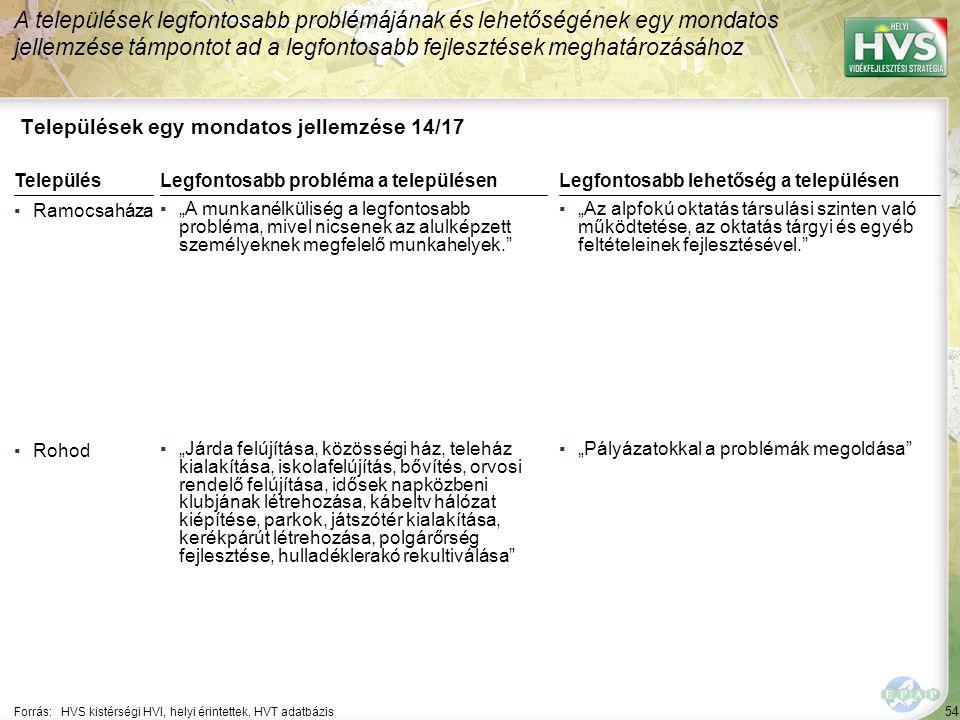 """54 Települések egy mondatos jellemzése 14/17 A települések legfontosabb problémájának és lehetőségének egy mondatos jellemzése támpontot ad a legfontosabb fejlesztések meghatározásához Forrás:HVS kistérségi HVI, helyi érintettek, HVT adatbázis TelepülésLegfontosabb probléma a településen ▪Ramocsaháza ▪""""A munkanélküliség a legfontosabb probléma, mivel nicsenek az alulképzett személyeknek megfelelő munkahelyek. ▪Rohod ▪""""Járda felújítása, közösségi ház, teleház kialakítása, iskolafelújítás, bővítés, orvosi rendelő felújítása, idősek napközbeni klubjának létrehozása, kábeltv hálózat kiépítése, parkok, játszótér kialakítása, kerékpárút létrehozása, polgárőrség fejlesztése, hulladéklerakó rekultiválása Legfontosabb lehetőség a településen ▪""""Az alpfokú oktatás társulási szinten való működtetése, az oktatás tárgyi és egyéb feltételeinek fejlesztésével. ▪""""Pályázatokkal a problémák megoldása"""