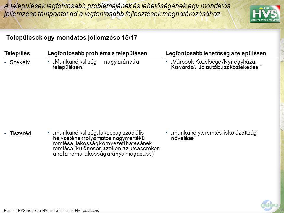 """55 Települések egy mondatos jellemzése 15/17 A települések legfontosabb problémájának és lehetőségének egy mondatos jellemzése támpontot ad a legfontosabb fejlesztések meghatározásához Forrás:HVS kistérségi HVI, helyi érintettek, HVT adatbázis TelepülésLegfontosabb probléma a településen ▪Székely ▪""""Munkanélküliségnagy arányú a településen. ▪Tiszarád ▪""""munkanélküliség, lakosság szociális helyzetének folyamatos nagymértékű romlása, lakosság környezeti hatásának romlása (különösen azokon az utcasorokon, ahol a roma lakosság aránya magasabb) Legfontosabb lehetőség a településen ▪""""Városok Közelsége /Nyíregyháza, Kisvárda/."""
